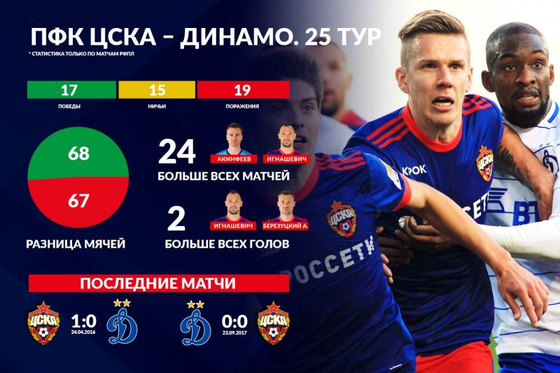 ЦСКА (Москва) - Динамо (Москва) 1:2. Нажмите, чтобы посмотреть истинный размер рисунка
