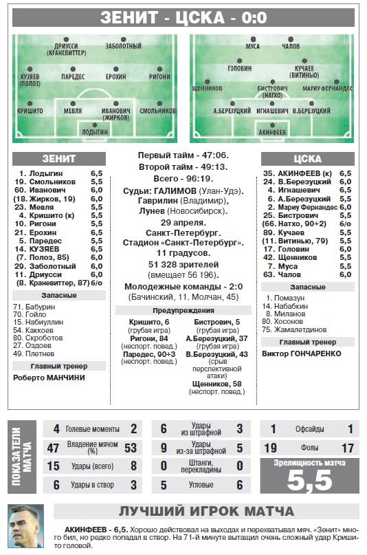 Зенит (Санкт-Петербург) - ЦСКА (Москва) 0:0