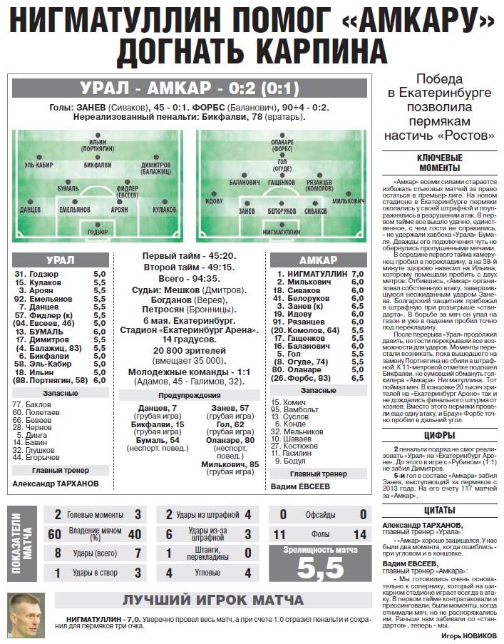 Урал (Екатеринбург) - Амкар (Пермь) 0:2