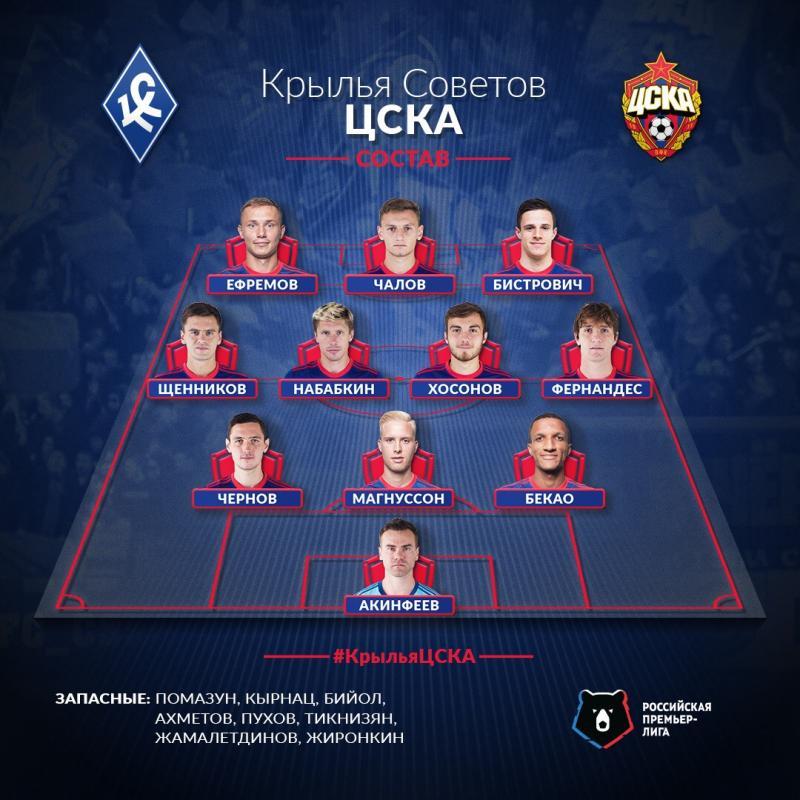 Крылья Советов (Самара) - ЦСКА (Москва) 0:0. Нажмите, чтобы посмотреть истинный размер рисунка