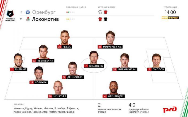 Оренбург (Оренбург) - Локомотив (Москва) 1:0. Нажмите, чтобы посмотреть истинный размер рисунка