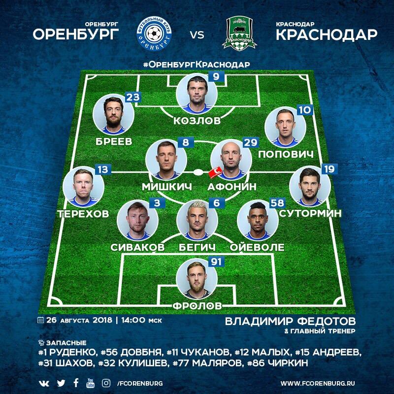 Оренбург (Оренбург) - Краснодар (Краснодар) 1:1