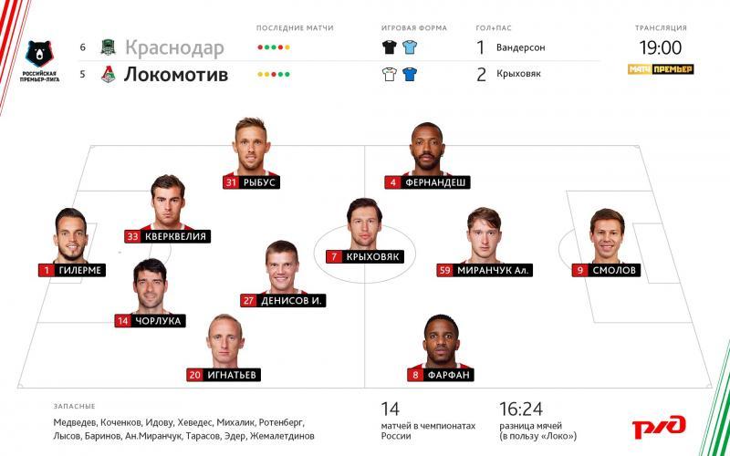 Краснодар (Краснодар) - Локомотив (Москва) 2:1. Нажмите, чтобы посмотреть истинный размер рисунка