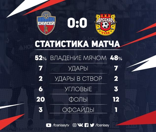 Енисей (Красноярск) - Арсенал (Тула) 0:0