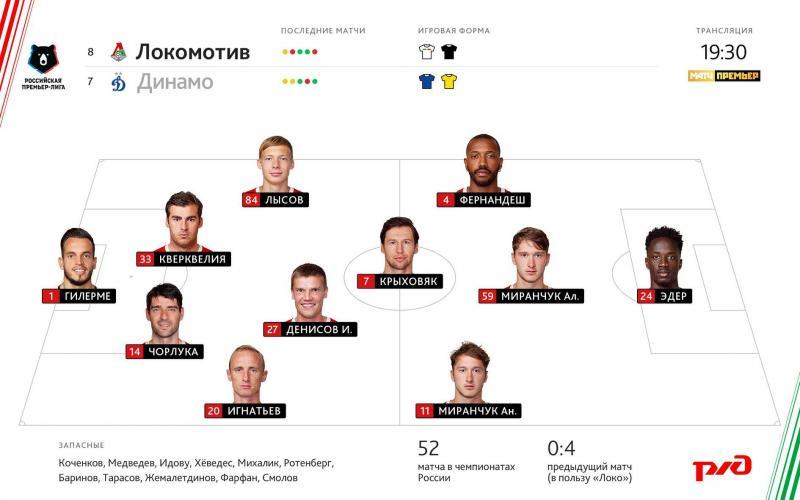 Локомотив (Москва) - Динамо (Москва) 1:1. Нажмите, чтобы посмотреть истинный размер рисунка