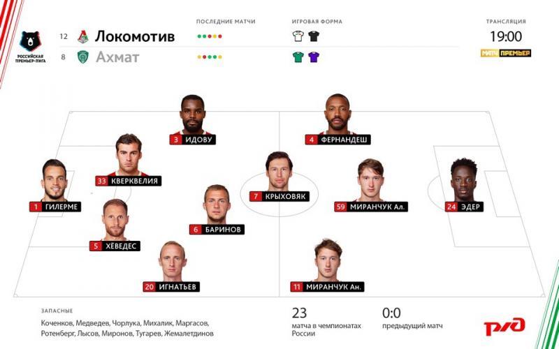Локомотив (Москва) - Ахмат (Грозный) 2:0. Нажмите, чтобы посмотреть истинный размер рисунка
