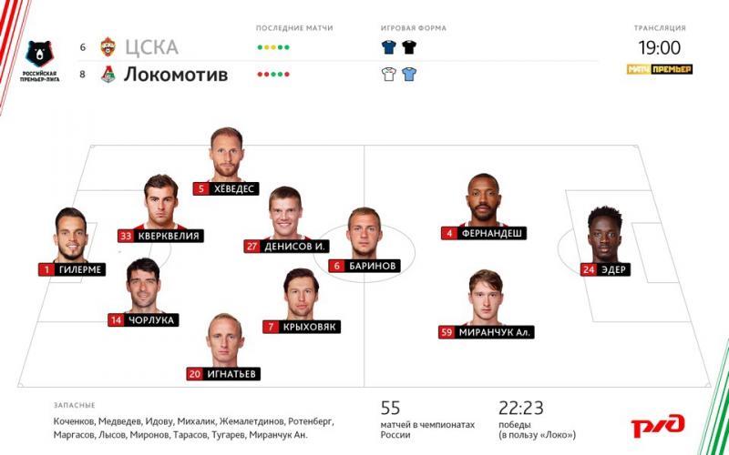 ЦСКА (Москва) - Локомотив (Москва) 0:1. Нажмите, чтобы посмотреть истинный размер рисунка