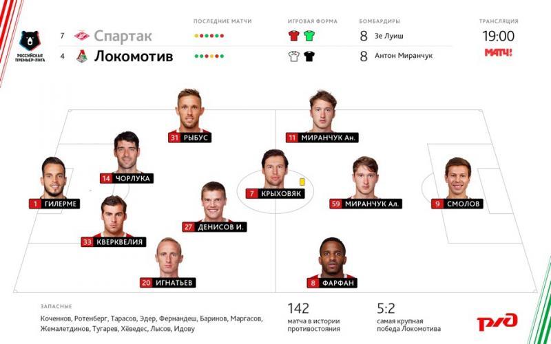 Спартак (Москва) - Локомотив (Москва) 2:1. Нажмите, чтобы посмотреть истинный размер рисунка