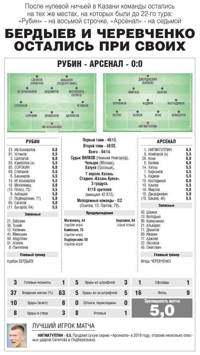 Рубин (Казань) - Арсенал (Тула) 0:0
