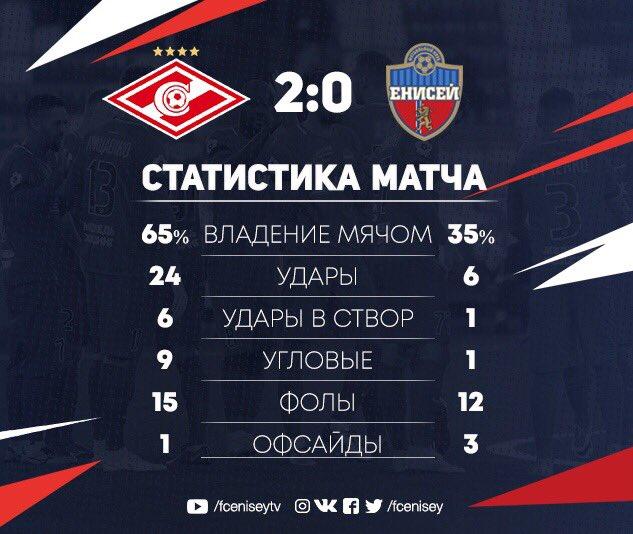 Спартак (Москва) - Енисей (Красноярск) 2:0