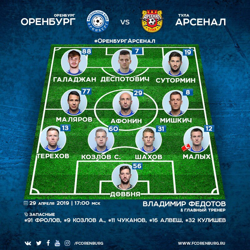Оренбург (Оренбург) - Арсенал (Тула) 1:1