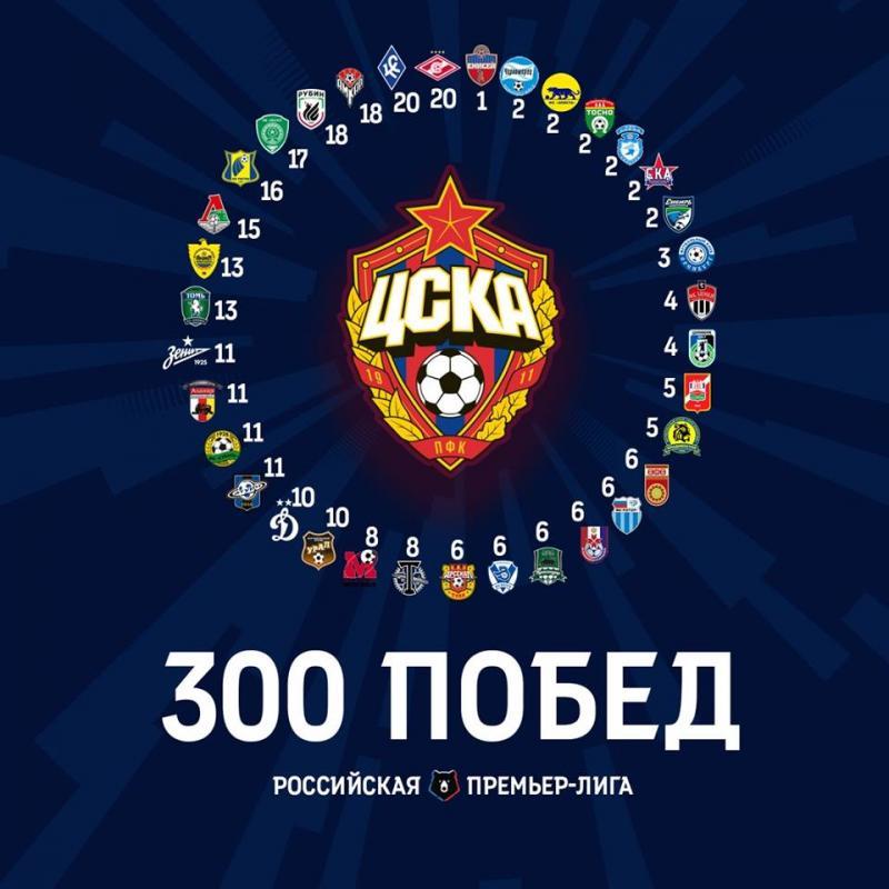 ЦСКА (Москва) - Ахмат (Грозный) 1:0. Нажмите, чтобы посмотреть истинный размер рисунка
