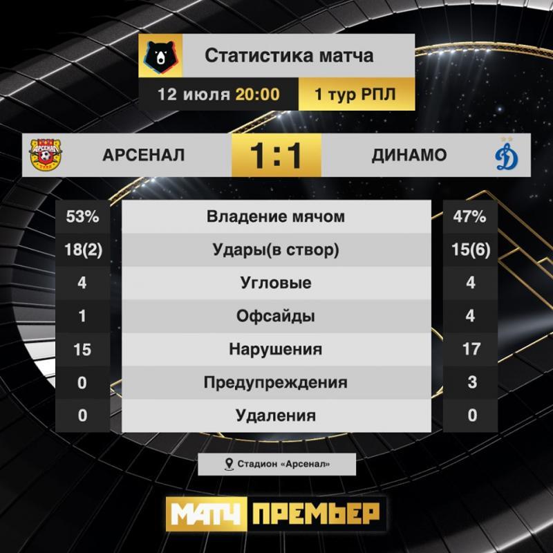 Арсенал (Тула) - Динамо (Москва) 1:1. Нажмите, чтобы посмотреть истинный размер рисунка
