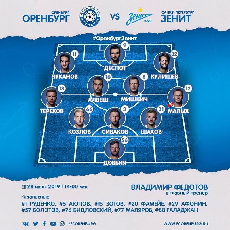 Оренбург (Оренбург) - Зенит (Санкт-Петербург) 0:2