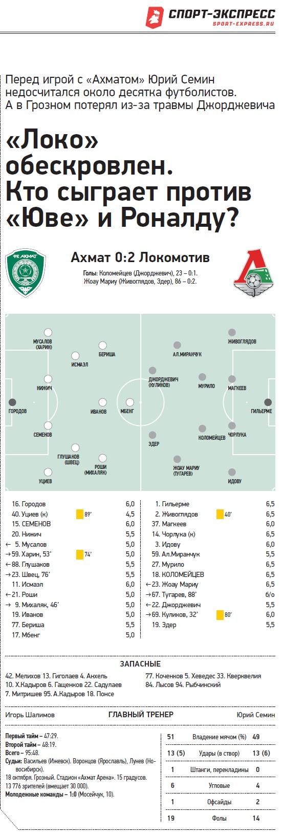 Ахмат (Грозный) - Локомотив (Москва) 0:2