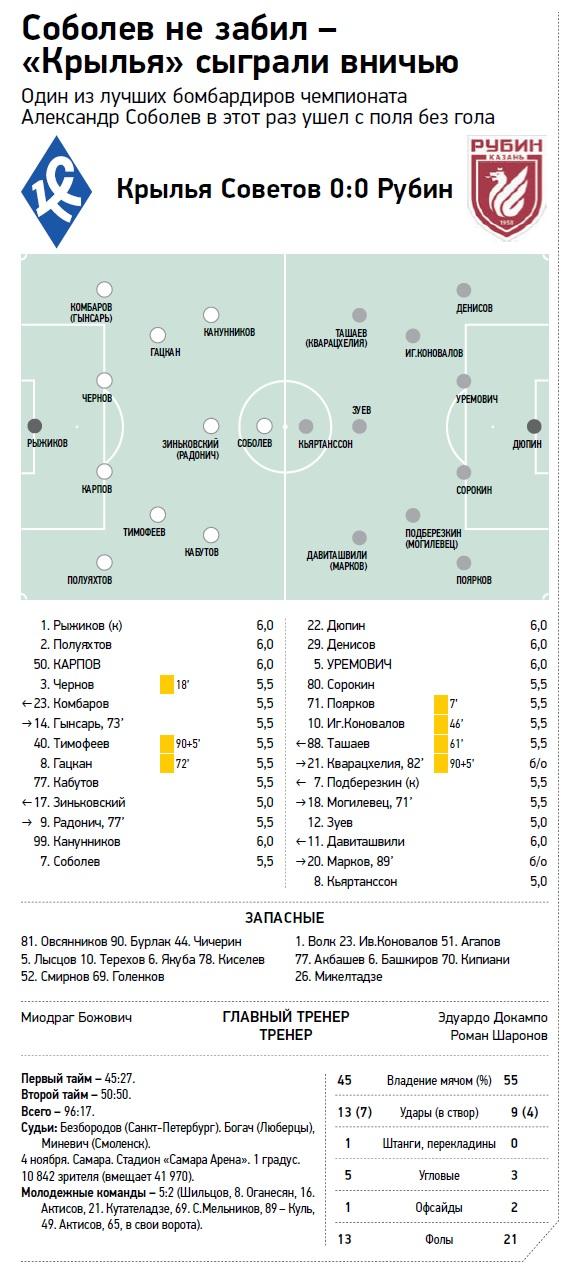 Крылья Советов (Самара) - Рубин (Казань) 0:0