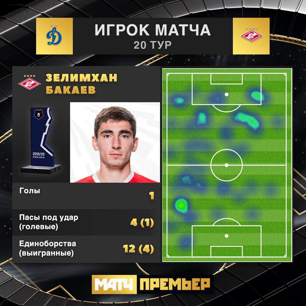 Динамо (Москва) - Спартак (Москва) 0:2. Нажмите, чтобы посмотреть истинный размер рисунка