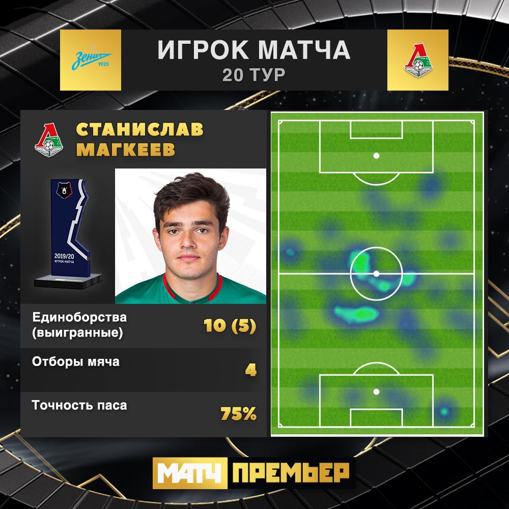 Зенит (Санкт-Петербург) - Локомотив (Москва) 0:0. Нажмите, чтобы посмотреть истинный размер рисунка