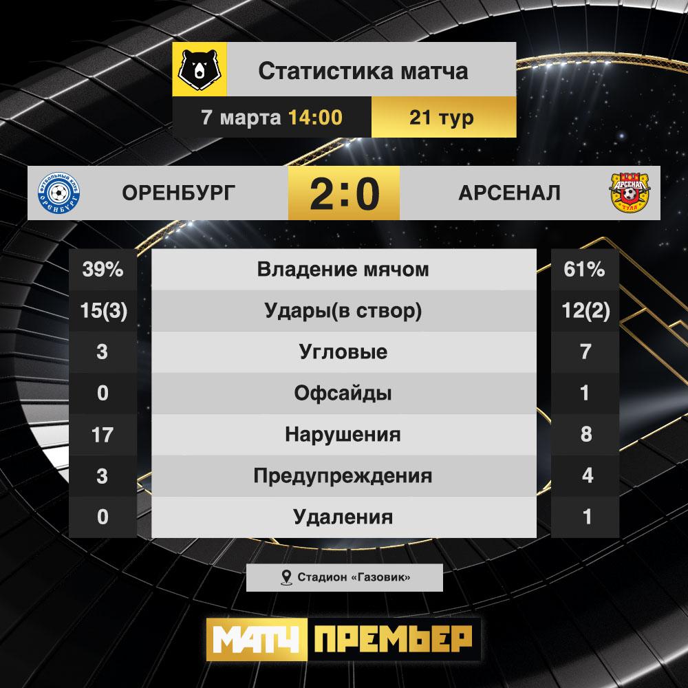 Оренбург (Оренбург) - Арсенал (Тула) 2:0. Нажмите, чтобы посмотреть истинный размер рисунка