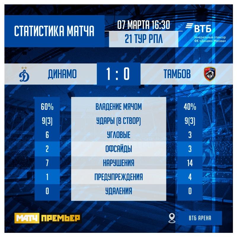 Динамо (Москва) - Тамбов (Тамбов) 1:0