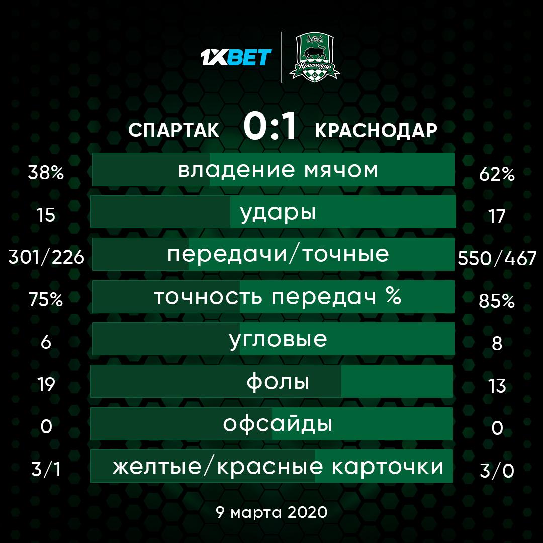 Спартак (Москва) - Краснодар (Краснодар) 0:1. Нажмите, чтобы посмотреть истинный размер рисунка