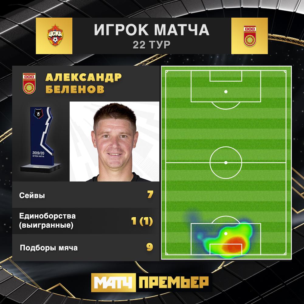 ЦСКА (Москва) - Уфа (Уфа) 0:0. Нажмите, чтобы посмотреть истинный размер рисунка