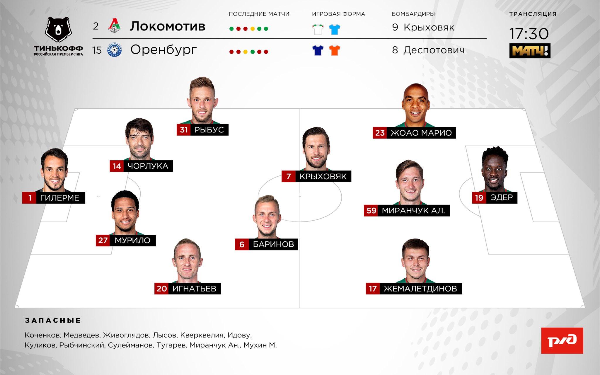 Локомотив (Москва) - Оренбург (Оренбург) 1:0. Нажмите, чтобы посмотреть истинный размер рисунка