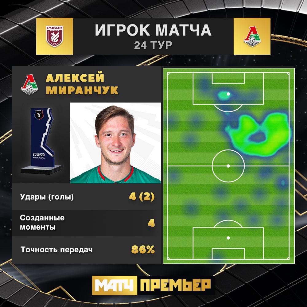 Рубин (Казань) - Локомотив (Москва) 0:2. Нажмите, чтобы посмотреть истинный размер рисунка