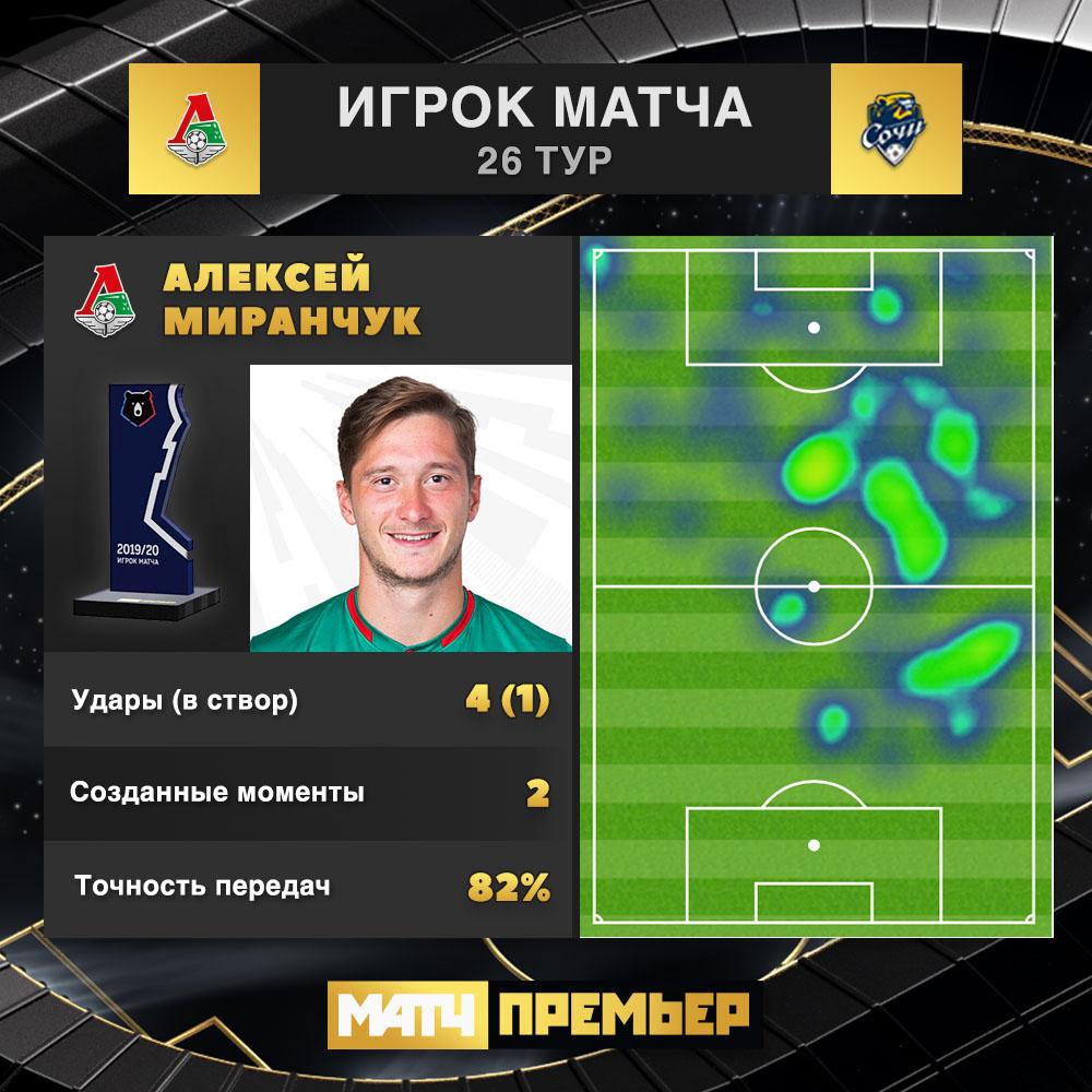 Локомотив (Москва) - Сочи (Сочи) 0:0. Нажмите, чтобы посмотреть истинный размер рисунка
