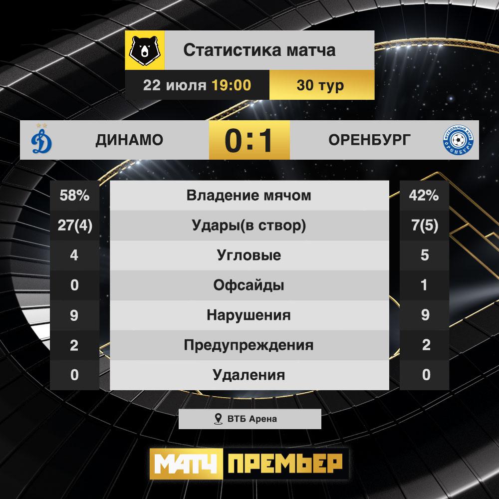 Динамо (Москва) - Оренбург (Оренбург) 0:1. Нажмите, чтобы посмотреть истинный размер рисунка