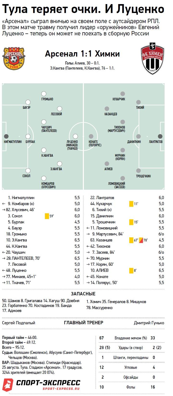 Арсенал (Тула) - Химки (Химки) 1:1