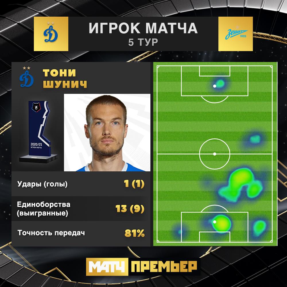 Динамо (Москва) - Зенит (Санкт-Петербург) 1:0. Нажмите, чтобы посмотреть истинный размер рисунка