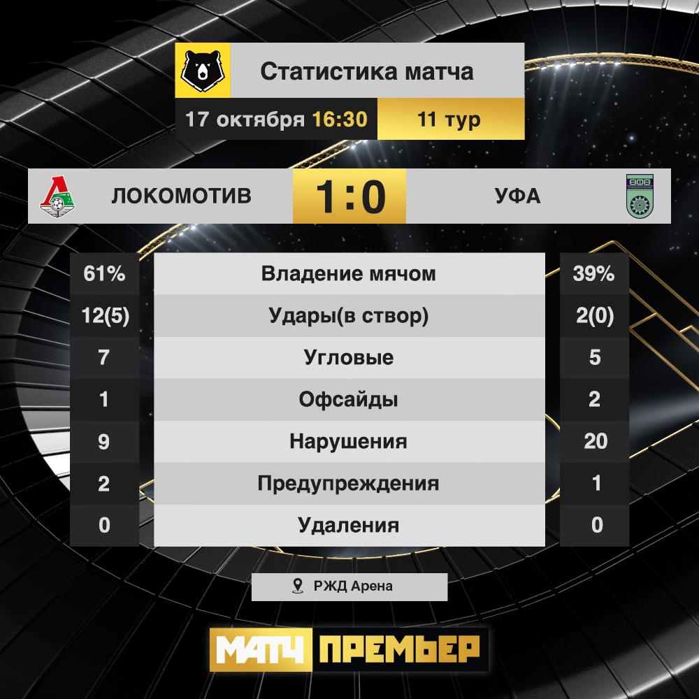 Локомотив (Москва) - Уфа (Уфа) 1:0. Нажмите, чтобы посмотреть истинный размер рисунка