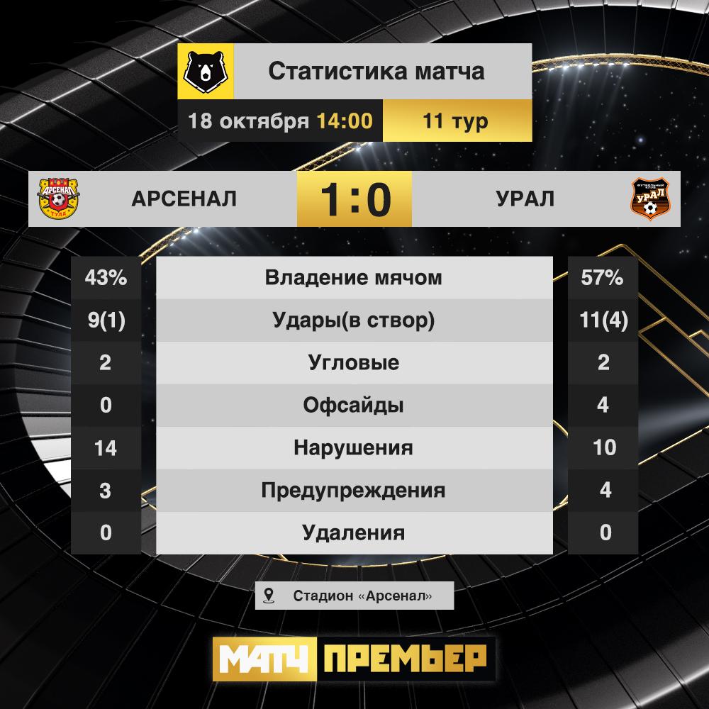 Арсенал (Тула) - Урал (Екатеринбург) 1:0. Нажмите, чтобы посмотреть истинный размер рисунка