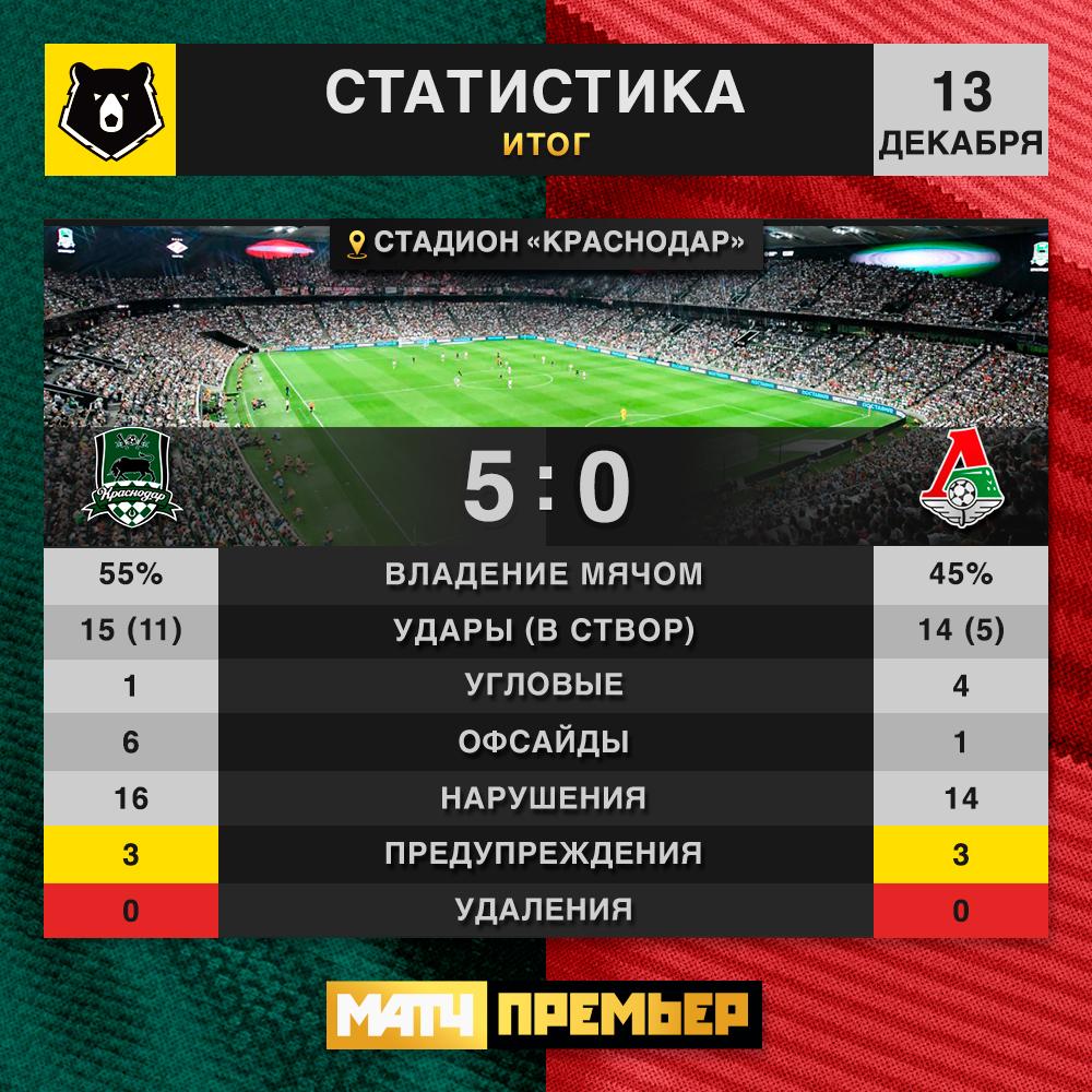 Краснодар (Краснодар) - Локомотив (Москва) 5:0. Нажмите, чтобы посмотреть истинный размер рисунка