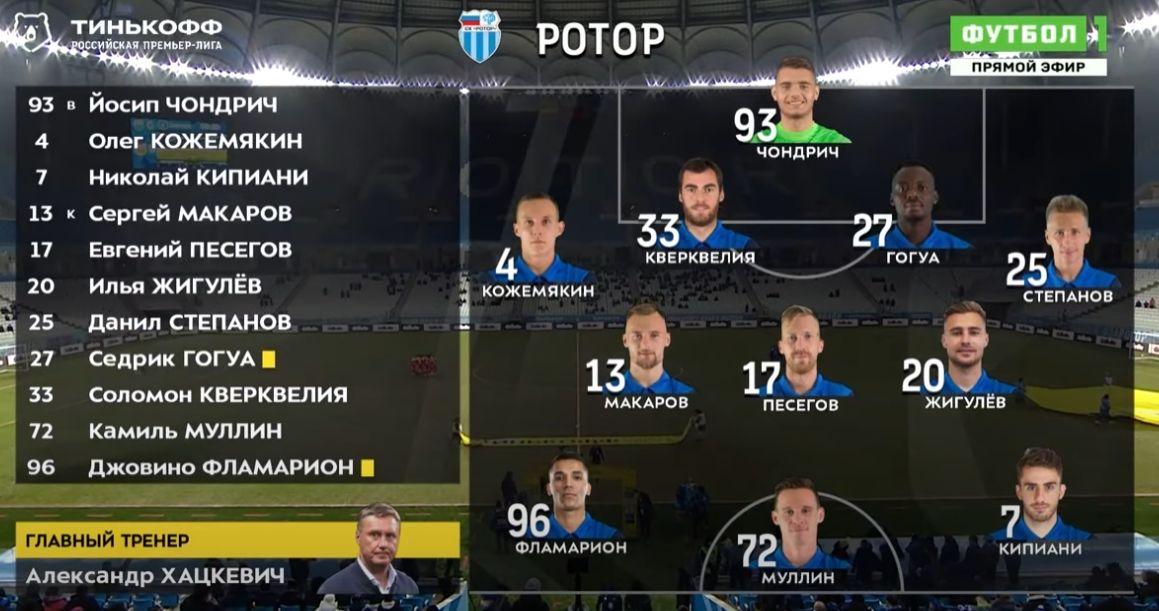 Ротор (Волгоград) - Арсенал (Тула) 1:0. Нажмите, чтобы посмотреть истинный размер рисунка