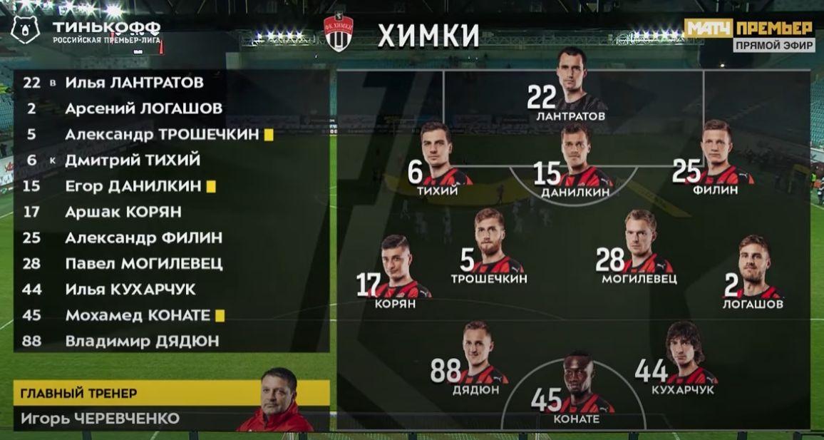 Химки (Химки) - Локомотив (Москва) 1:2 идёт. Нажмите, чтобы посмотреть истинный размер рисунка