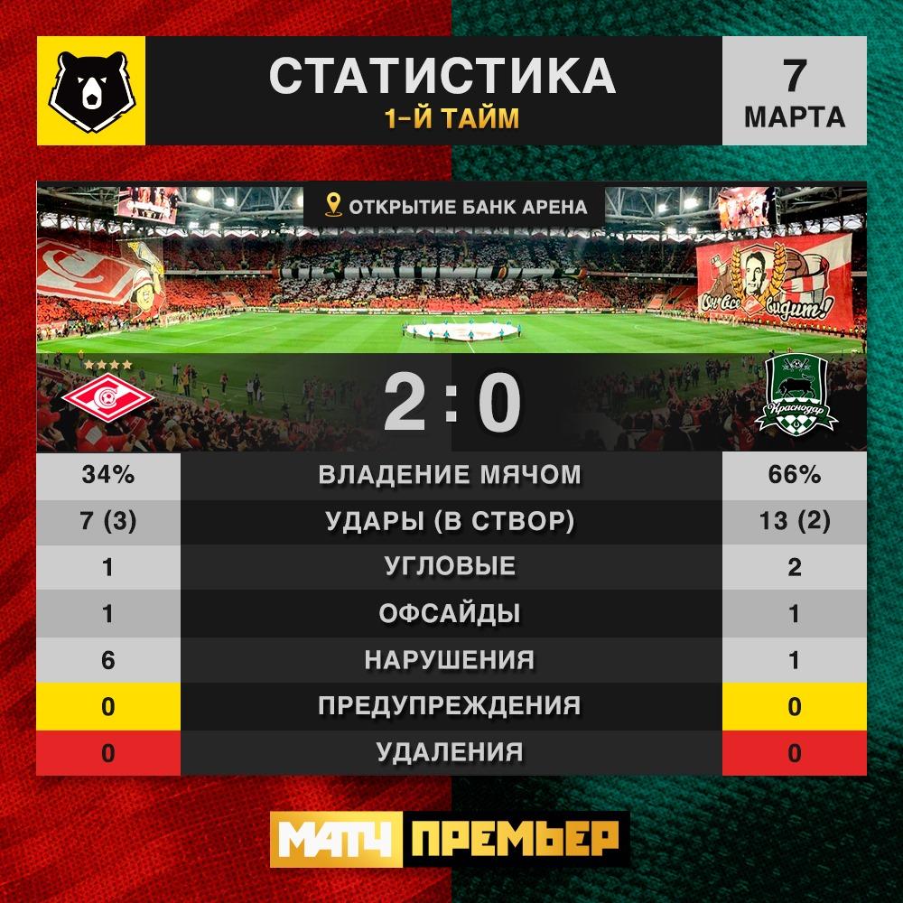 Динамо (Москва) - Тамбов (Тамбов) 2:0. Нажмите, чтобы посмотреть истинный размер рисунка