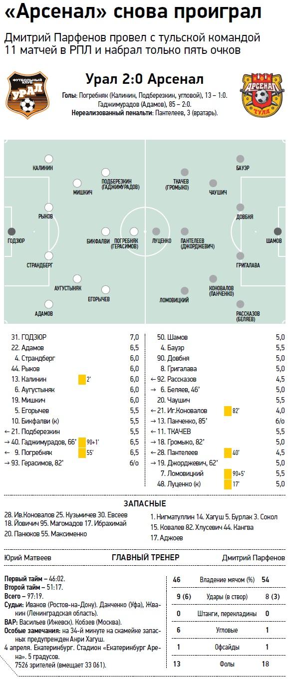 Урал (Екатеринбург) - Арсенал (Тула) 2:0