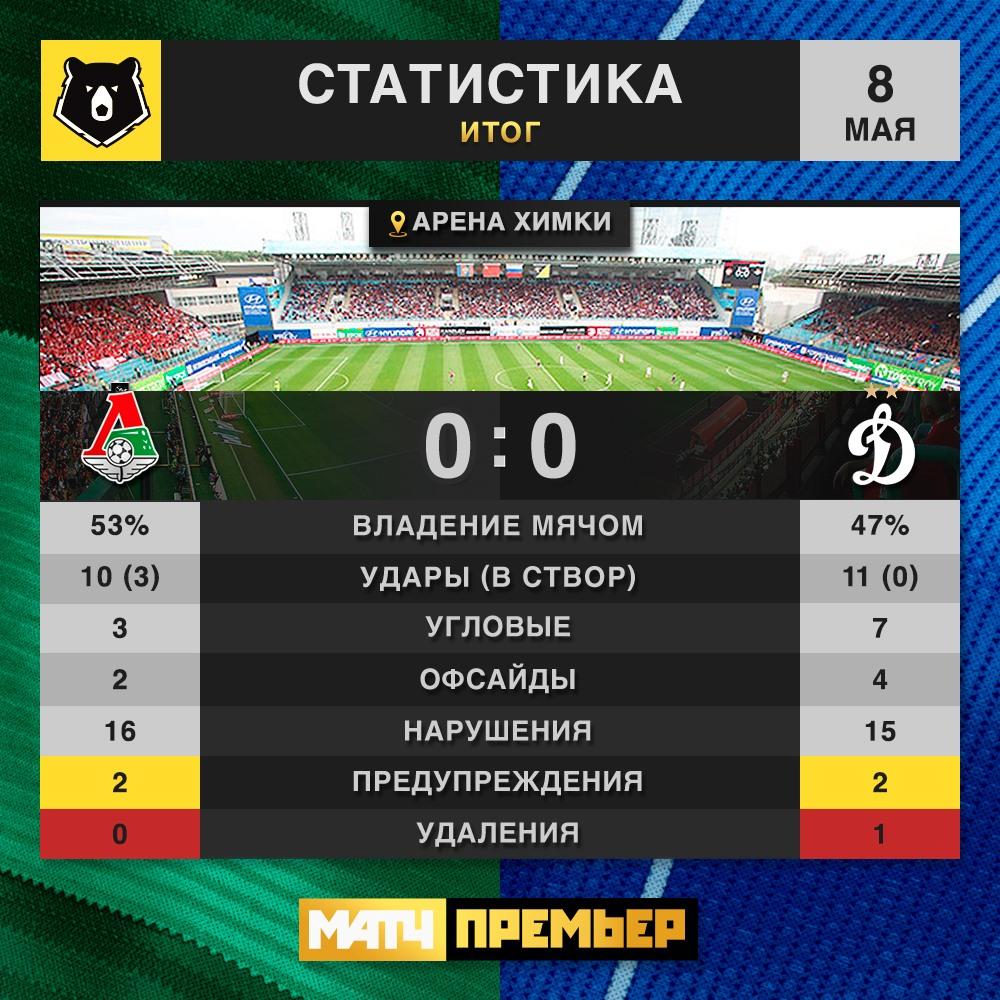 Локомотив (Москва) - Динамо (Москва) 0:0. Нажмите, чтобы посмотреть истинный размер рисунка
