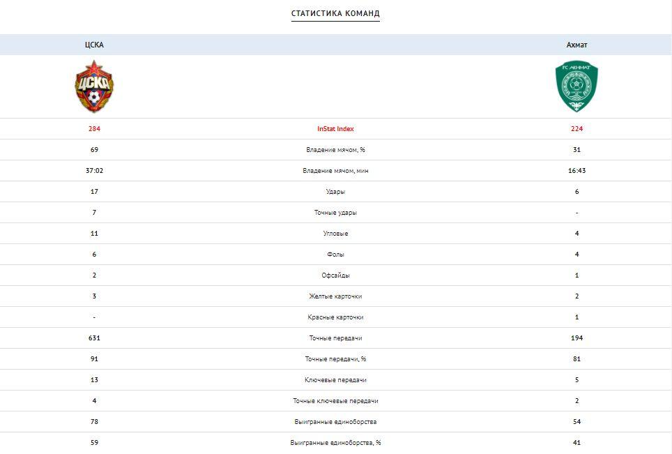 ЦСКА (Москва) - Ахмат (Грозный) 2:0. Нажмите, чтобы посмотреть истинный размер рисунка
