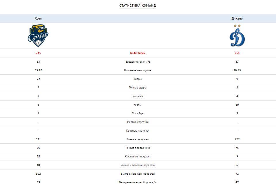 Сочи (Сочи) - Динамо (Москва) 0:1. Нажмите, чтобы посмотреть истинный размер рисунка