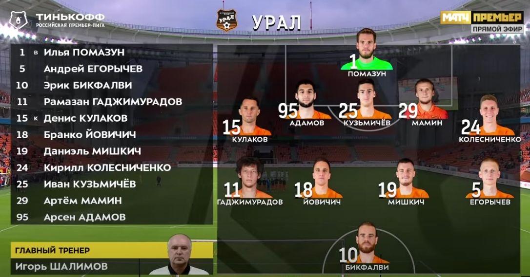 Урал (Екатеринбург) - Локомотив (Москва) 0:0. Нажмите, чтобы посмотреть истинный размер рисунка