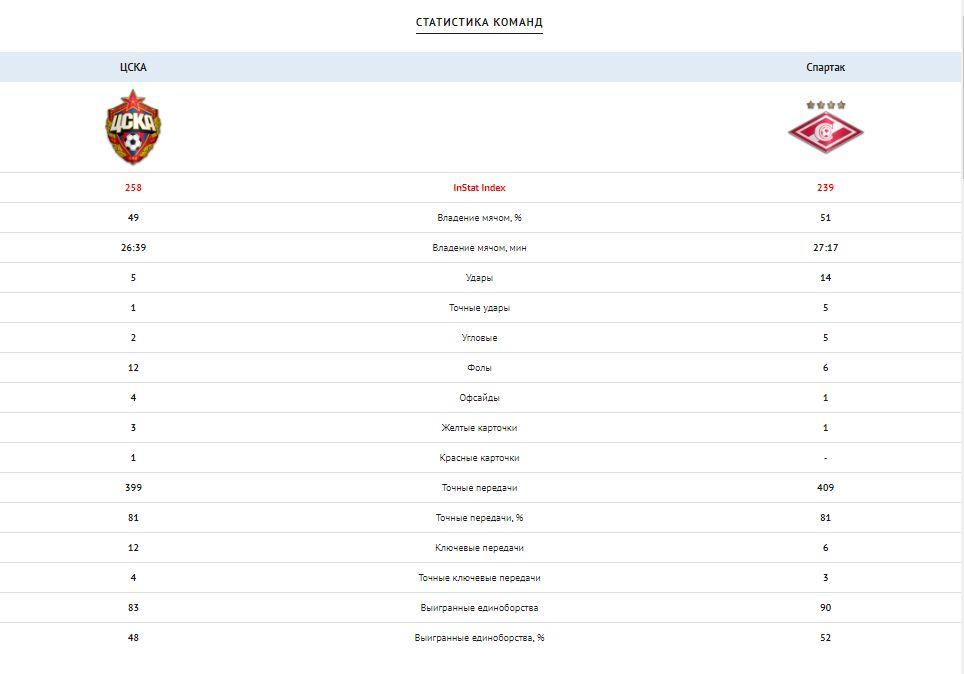 ЦСКА (Москва) - Спартак (Москва) 1:0. Нажмите, чтобы посмотреть истинный размер рисунка