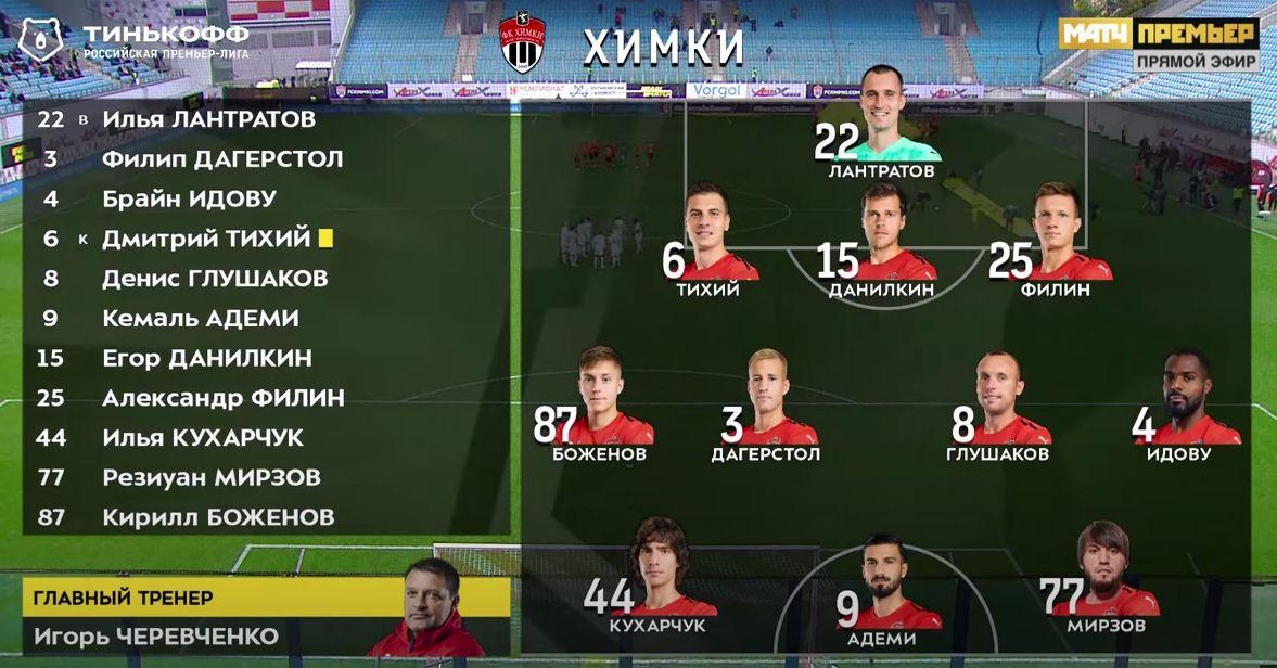 Химки (Химки) - Локомотив (Москва) 0:0. Нажмите, чтобы посмотреть истинный размер рисунка