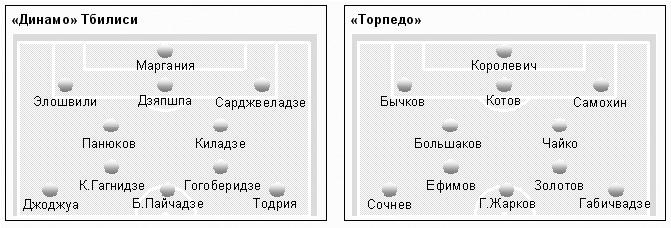 Динамо (Тбилиси) - Торпедо (Москва) 7:1