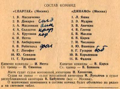 Динамо (Москва) - Спартак (Москва) 0:0