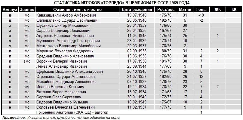 Черноморец (Одесса) - Торпедо (Москва) 1:2