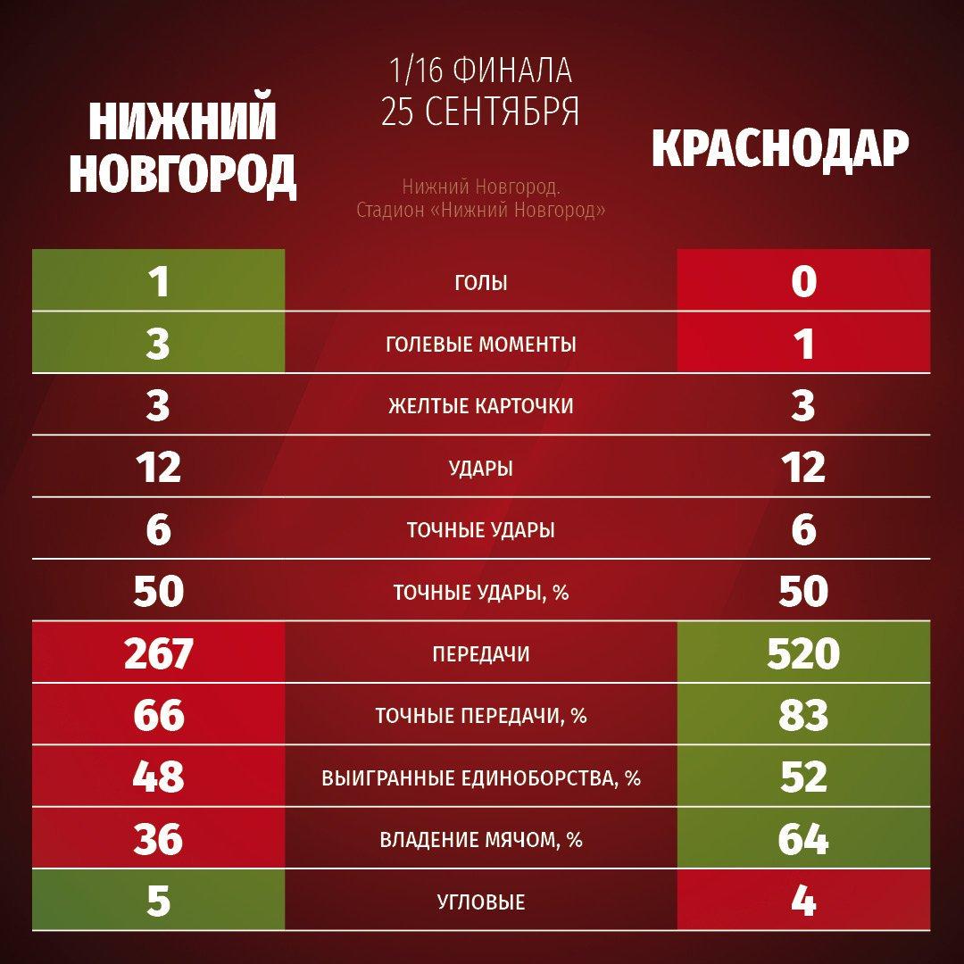 Нижний Новгород (Нижний Новгород) - Краснодар (Краснодар) 1:0. Нажмите, чтобы посмотреть истинный размер рисунка