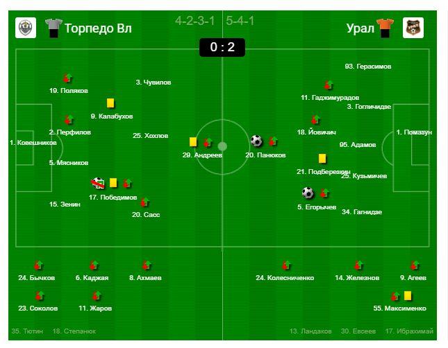 Торпедо (Владимир) - Урал (Екатеринбург) 0:2